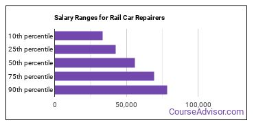 Salary Ranges for Rail Car Repairers