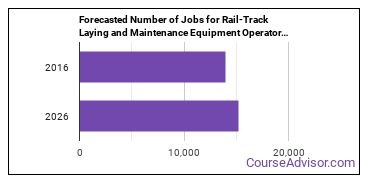 Forecasted Number of Jobs for Rail-Track Laying and Maintenance Equipment Operators in U.S.