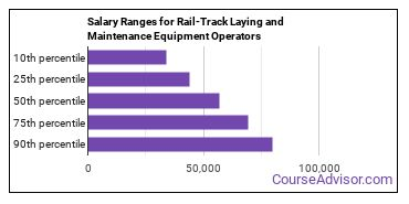 Salary Ranges for Rail-Track Laying and Maintenance Equipment Operators