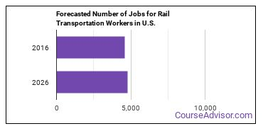 Forecasted Number of Jobs for Rail Transportation Workers in U.S.