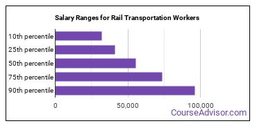 Salary Ranges for Rail Transportation Workers