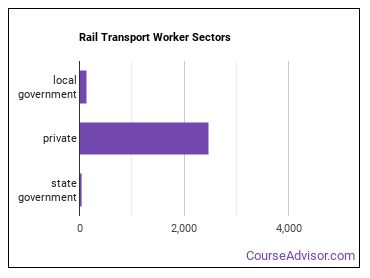 Rail Transport Worker Sectors
