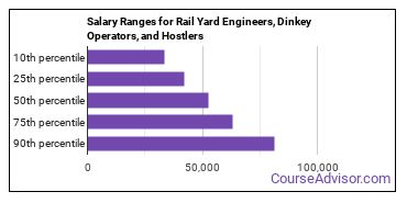 Salary Ranges for Rail Yard Engineers, Dinkey Operators, and Hostlers