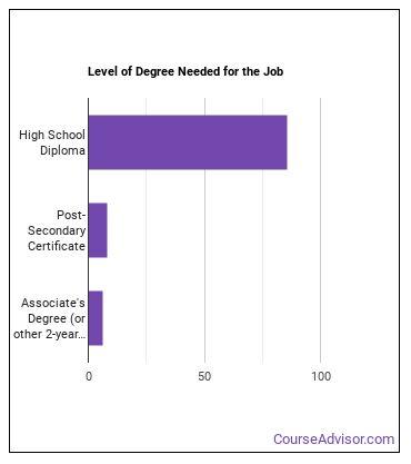 Railroad Conductor or Yardmaster Degree Level