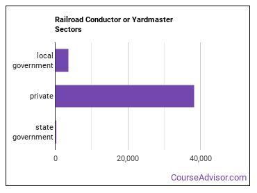 Railroad Conductor or Yardmaster Sectors