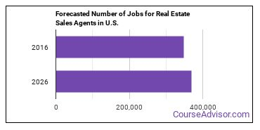 Forecasted Number of Jobs for Real Estate Sales Agents in U.S.