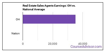 Real Estate Sales Agents Earnings: OH vs. National Average