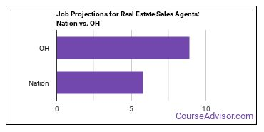 Job Projections for Real Estate Sales Agents: Nation vs. OH