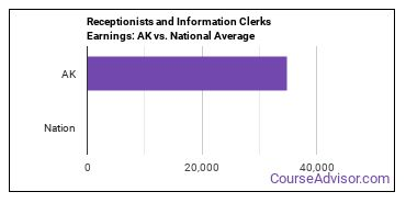Receptionists and Information Clerks Earnings: AK vs. National Average