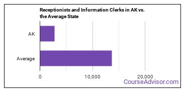 Receptionists and Information Clerks in AK vs. the Average State