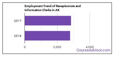 Receptionists and Information Clerks in AK Employment Trend