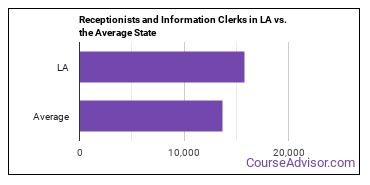 Receptionists and Information Clerks in LA vs. the Average State