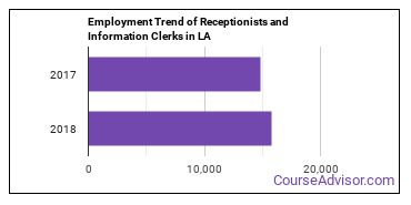 Receptionists and Information Clerks in LA Employment Trend