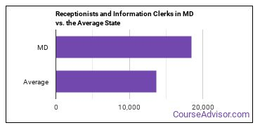 Receptionists and Information Clerks in MD vs. the Average State