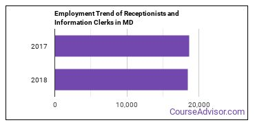 Receptionists and Information Clerks in MD Employment Trend