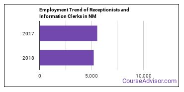 Receptionists and Information Clerks in NM Employment Trend