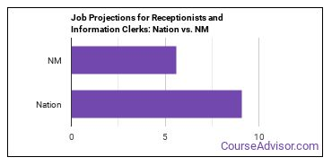 Job Projections for Receptionists and Information Clerks: Nation vs. NM