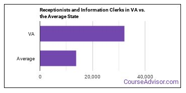 Receptionists and Information Clerks in VA vs. the Average State
