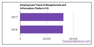 Receptionists and Information Clerks in VA Employment Trend