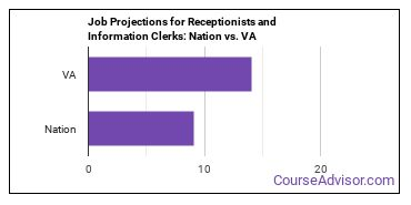 Job Projections for Receptionists and Information Clerks: Nation vs. VA