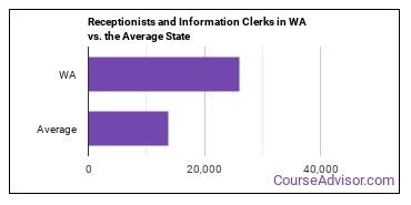 Receptionists and Information Clerks in WA vs. the Average State