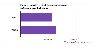 Receptionists and Information Clerks in WA Employment Trend