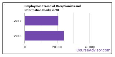 Receptionists and Information Clerks in WI Employment Trend