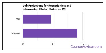 Job Projections for Receptionists and Information Clerks: Nation vs. WI