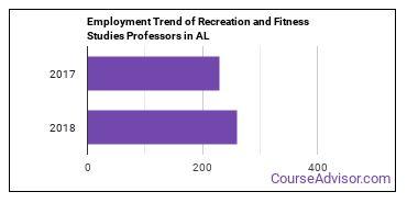Recreation and Fitness Studies Professors in AL Employment Trend