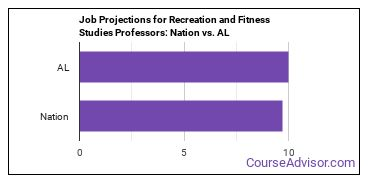 Job Projections for Recreation and Fitness Studies Professors: Nation vs. AL