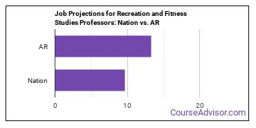 Job Projections for Recreation and Fitness Studies Professors: Nation vs. AR