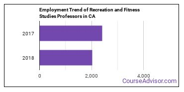 Recreation and Fitness Studies Professors in CA Employment Trend