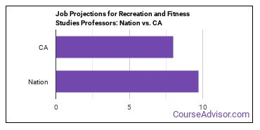Job Projections for Recreation and Fitness Studies Professors: Nation vs. CA