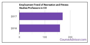 Recreation and Fitness Studies Professors in CO Employment Trend
