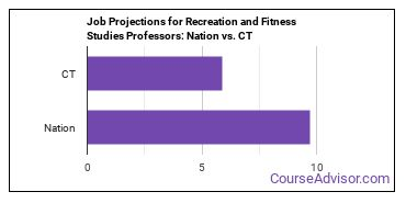 Job Projections for Recreation and Fitness Studies Professors: Nation vs. CT