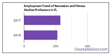 Recreation and Fitness Studies Professors in FL Employment Trend