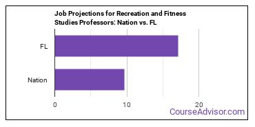 Job Projections for Recreation and Fitness Studies Professors: Nation vs. FL