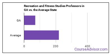 Recreation and Fitness Studies Professors in GA vs. the Average State