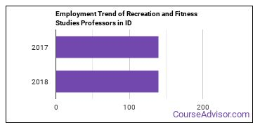 Recreation and Fitness Studies Professors in ID Employment Trend
