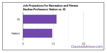 Job Projections for Recreation and Fitness Studies Professors: Nation vs. ID