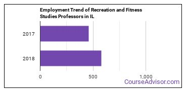 Recreation and Fitness Studies Professors in IL Employment Trend