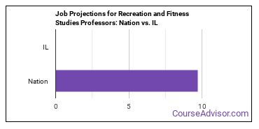 Job Projections for Recreation and Fitness Studies Professors: Nation vs. IL
