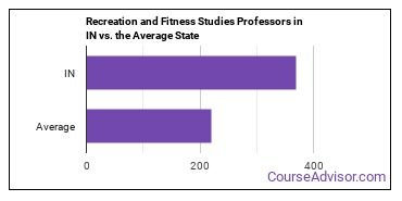 Recreation and Fitness Studies Professors in IN vs. the Average State