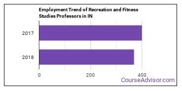 Recreation and Fitness Studies Professors in IN Employment Trend