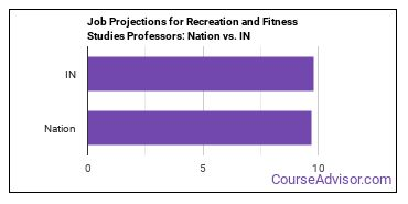 Job Projections for Recreation and Fitness Studies Professors: Nation vs. IN