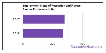 Recreation and Fitness Studies Professors in IA Employment Trend