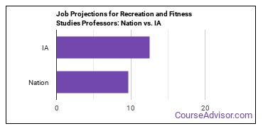 Job Projections for Recreation and Fitness Studies Professors: Nation vs. IA
