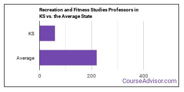 Recreation and Fitness Studies Professors in KS vs. the Average State