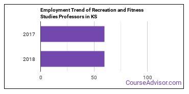 Recreation and Fitness Studies Professors in KS Employment Trend