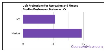 Job Projections for Recreation and Fitness Studies Professors: Nation vs. KY